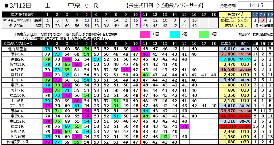 【コンピ指数】280312中京9(競馬 万馬券 的中)
