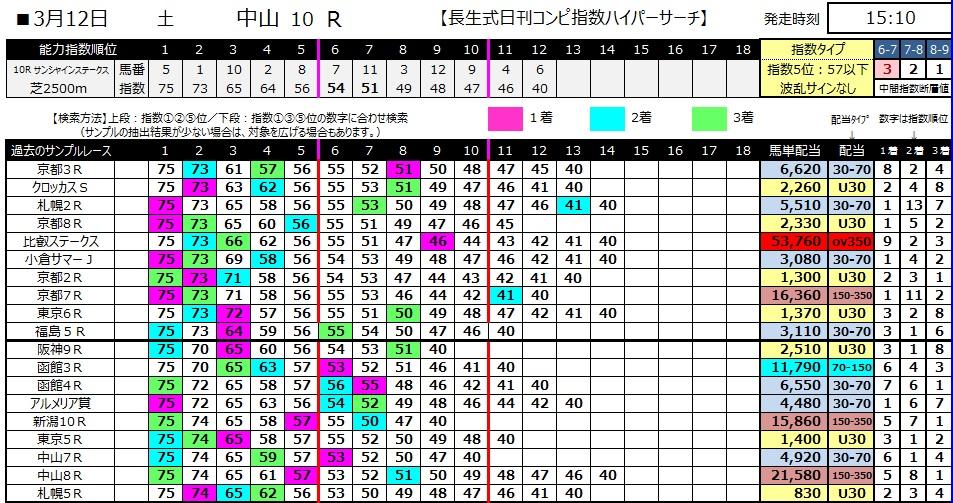 【コンピ指数】280312中山10(競馬 万馬券 的中)