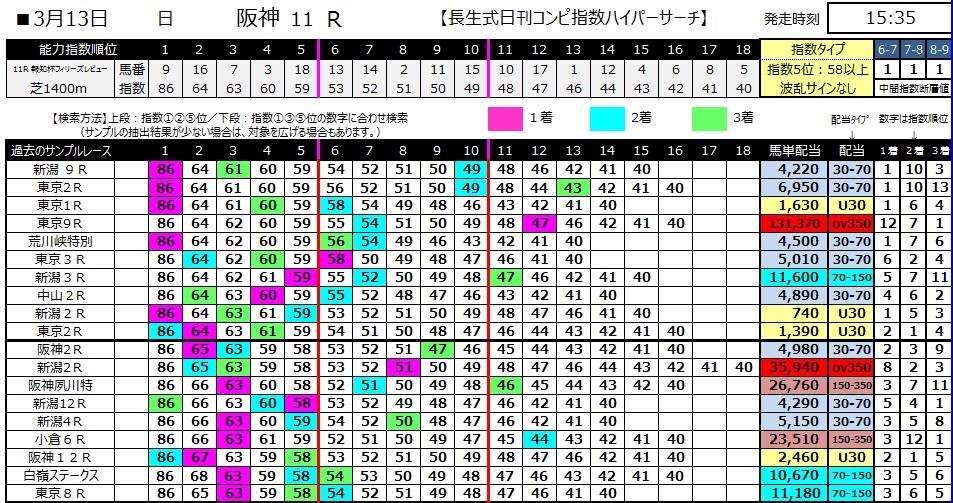 【コンピ指数】280313阪神11(競馬 万馬券 的中)