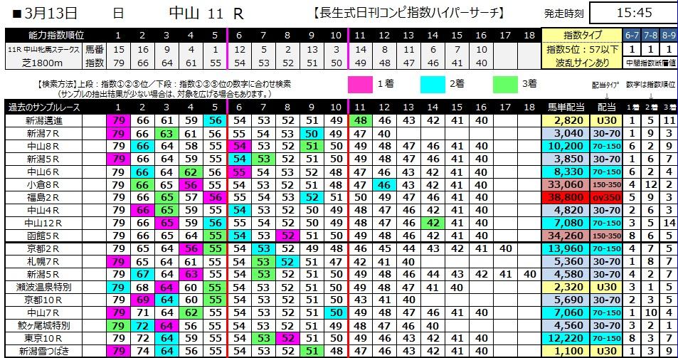 【コンピ指数】280313中山11(競馬 万馬券 的中)