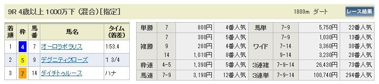 【払戻金】280312中京9(競馬 60倍 的中)