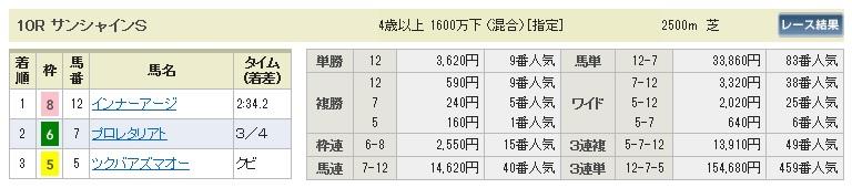 【払戻金】280312中山10(競馬 60倍 的中)