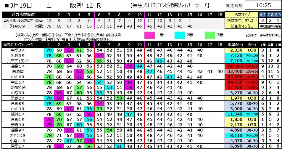 【コンピ指数】280319阪神12(競馬 万馬券 的中)