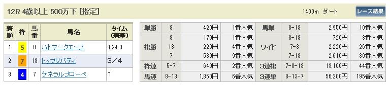 【払戻金】280319阪神12(競馬 60倍 的中)