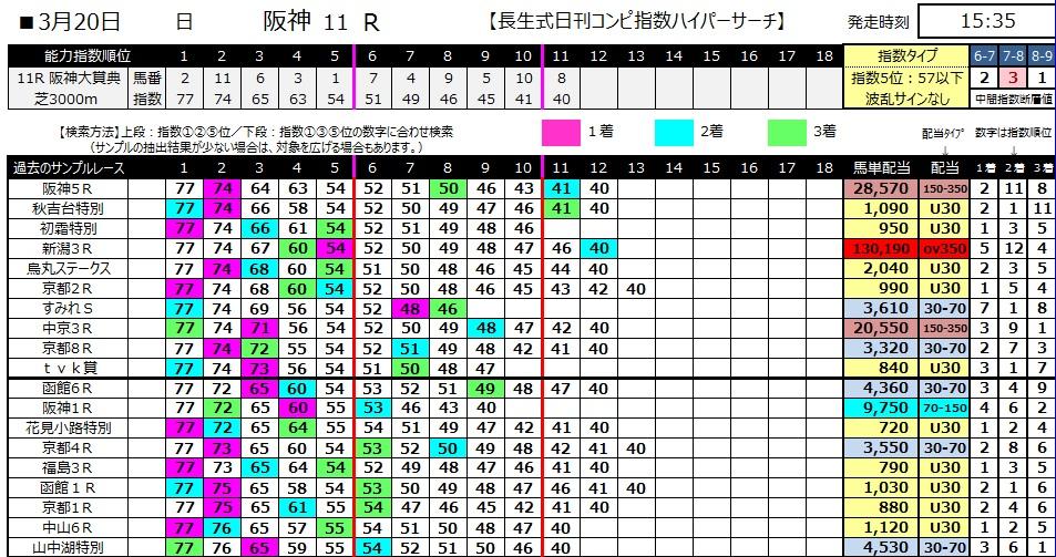 【コンピ指数】280320阪神大賞典(競馬 万馬券 的中)