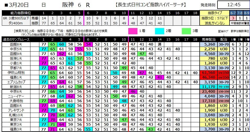 【コンピ指数】280320阪神6(競馬 万馬券 的中)