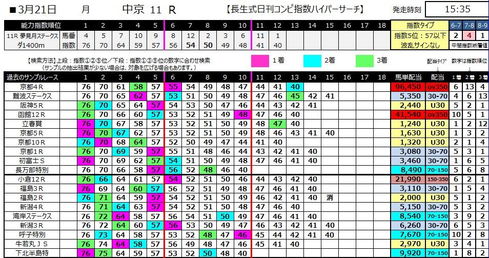【コンピ指数】280321中京11(競馬 60倍 的中)
