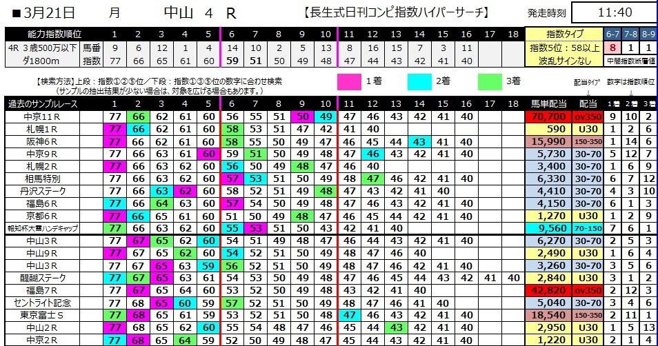 【コンピ指数】280321中山4(競馬 60倍 的中)