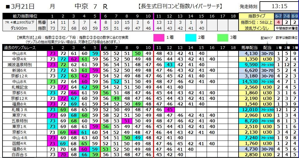 【コンピ指数】280321中京7(競馬 60倍 的中)