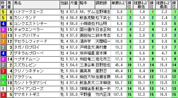 【約30分前オッズ】280319阪神12(競馬 60倍 的中)