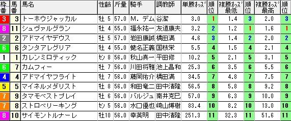【約30分前オッズ】280320阪神大賞典(競馬 60倍 的中)