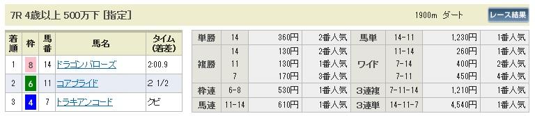【払戻金】280321中京7(競馬 60倍 的中)
