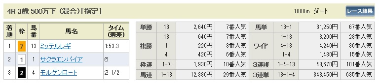 【払戻金】280321中山4(競馬 60倍 的中)