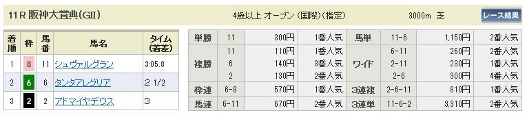 【払戻金】280320阪神大賞典(競馬 60倍 的中)