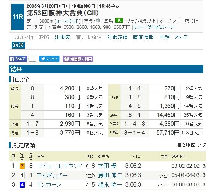 2005阪神大賞典