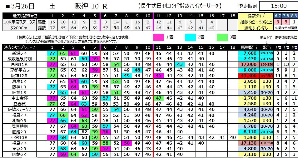 【コンピ指数】280326阪神10(競馬 60倍 的中)