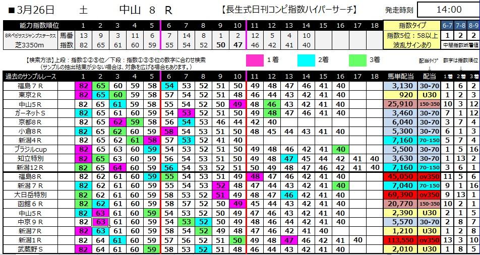 【コンピ指数】280326中山8(競馬 60倍 的中)
