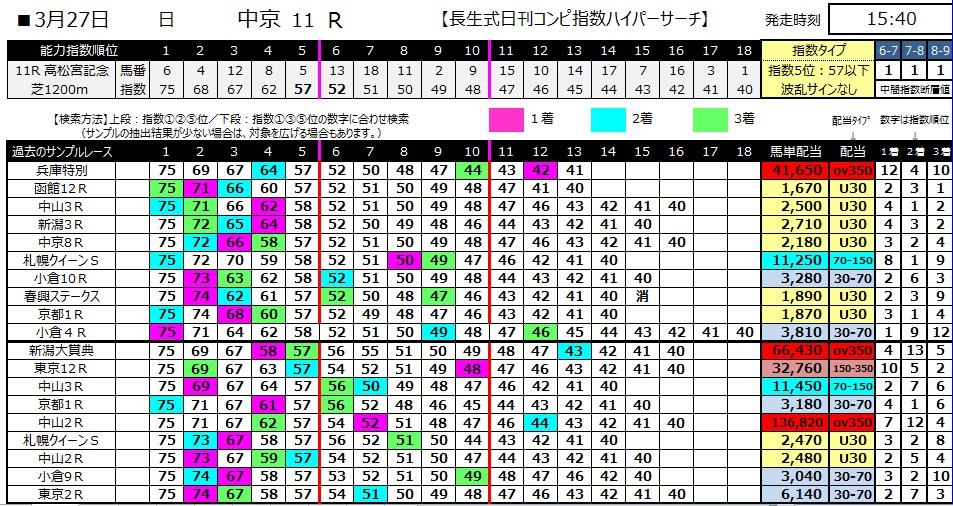 【コンピ指数】280327高松宮記念(競馬 60倍 的中)