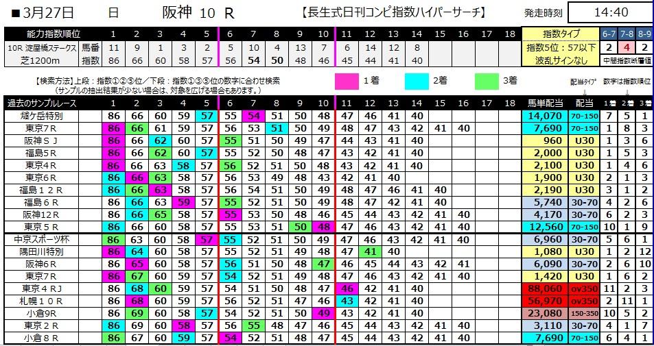 【コンピ指数】280327阪神10(競馬 60倍 的中)