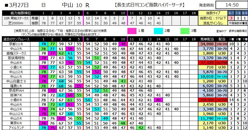 【コンピ指数】280327中山10(競馬 60倍 的中)