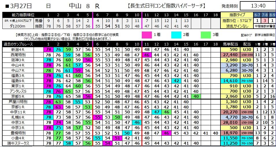 【コンピ指数】280327中山8(競馬 60倍 的中)