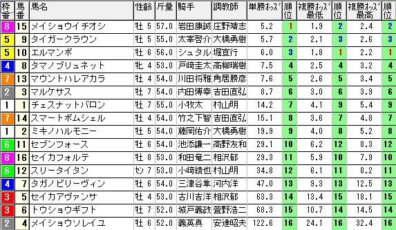 【約30分前オッズ】280326阪神10(競馬 60倍 的中)
