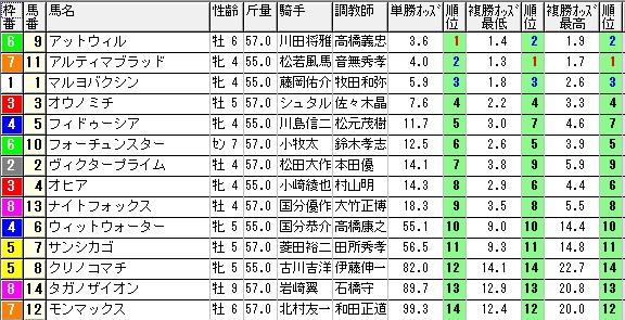 【約30分前オッズ】280327阪神10(競馬 60倍 的中)