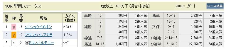 【払戻金】280326阪神10(競馬 60倍 的中)