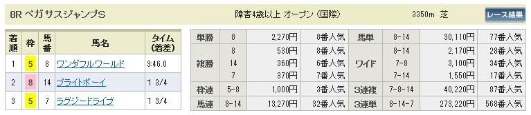 【払戻金】280326中山8(競馬 60倍 的中)