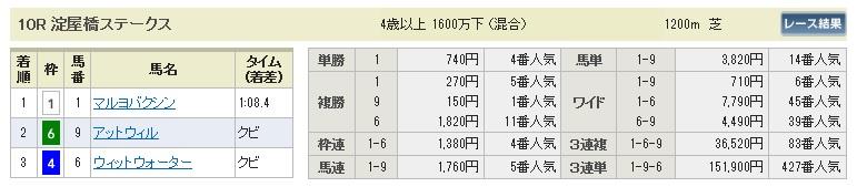 【払戻金】280327阪神10(競馬 60倍 的中)