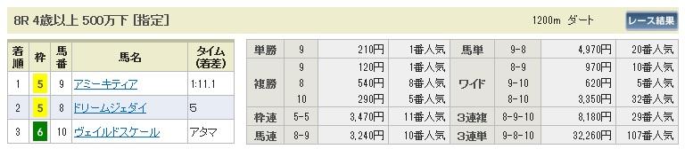 【払戻金】280327中山8(競馬 60倍 的中)