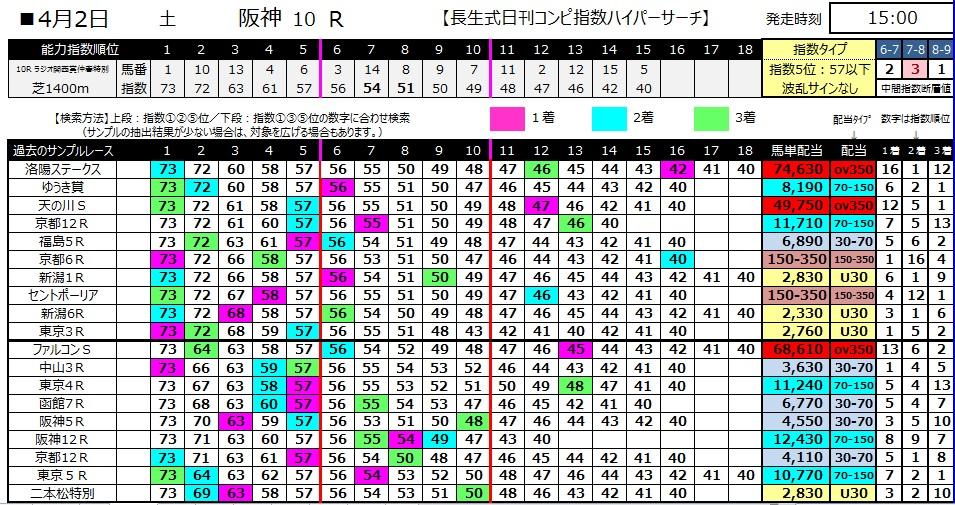 【コンピ指数】280402阪神10(競馬 60倍 的中)