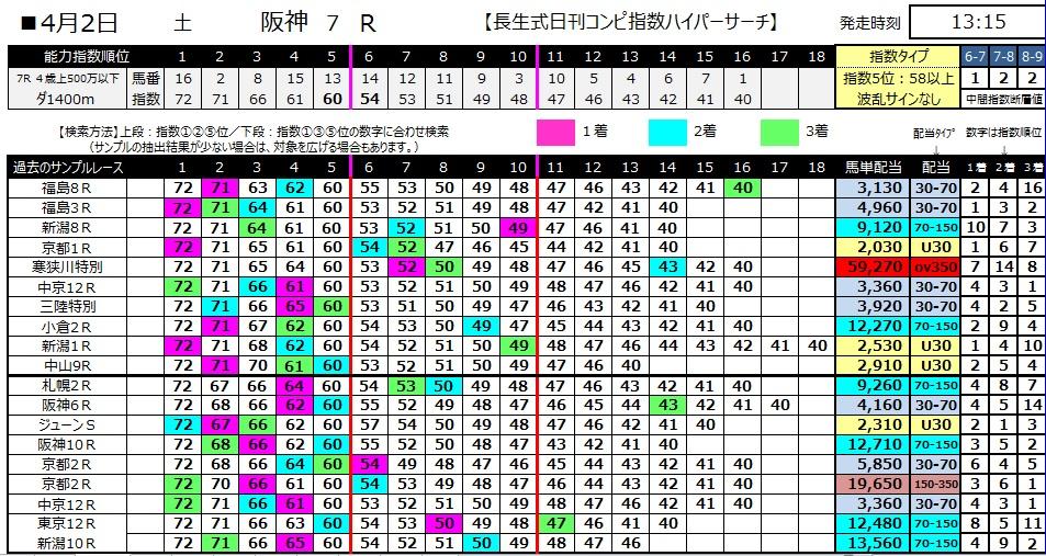 【コンピ指数】280402阪神7(競馬 60倍 的中)