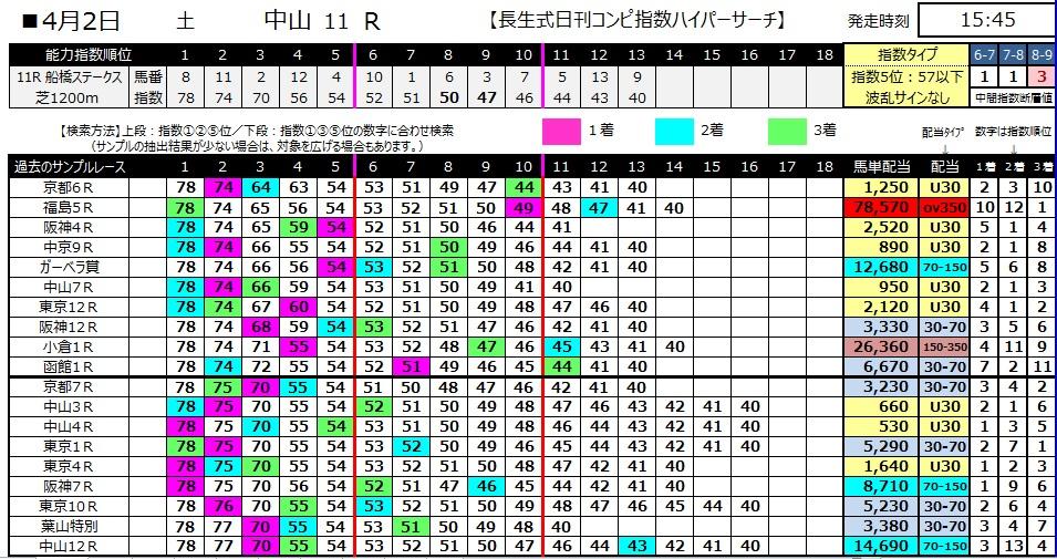 【コンピ指数】280402中山11(競馬 60倍 的中)
