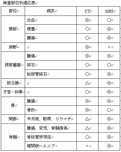 検査部位別適応表