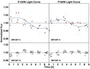 2M1207b light curve