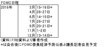 20160228表1