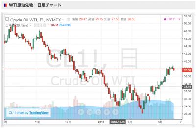 20160314原油