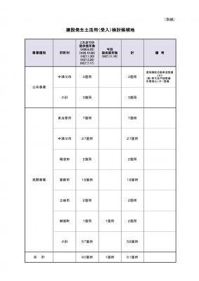 岐阜県残土受入れ検討候補地