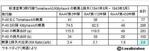 砂漠空軍P-40のKill Ratio