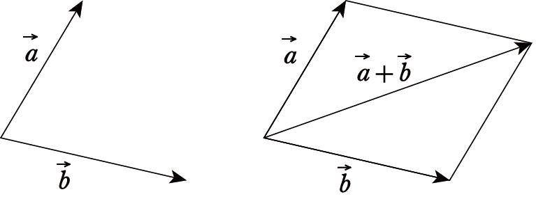 ベクトル和平行四辺形