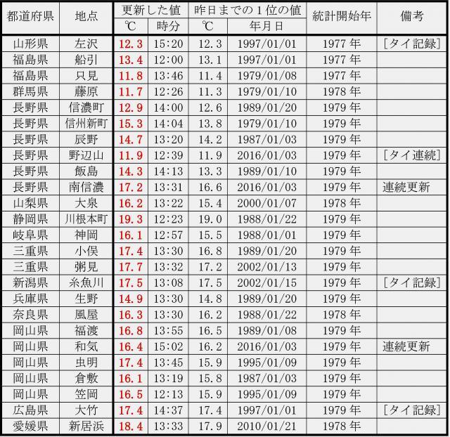 1月の日最高気温の記録更新