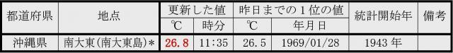 1月6日に記録更新した地点