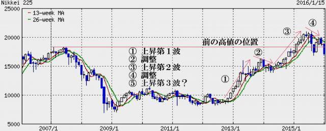 日経平均10年チャート