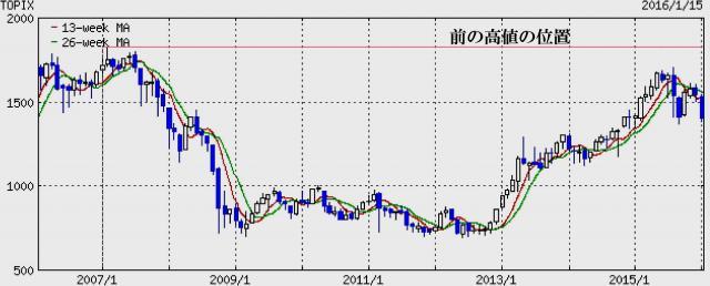 東証株価指数の10年チャート