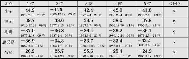 西日本の高速観測の記録