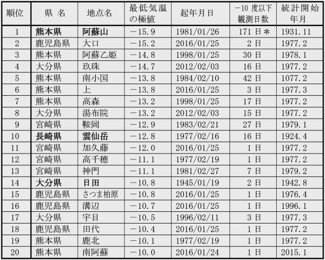 九州地方で-10度以下の低温を記録している20地点