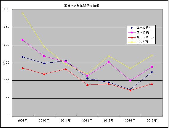 年間平均(2009~2015)
