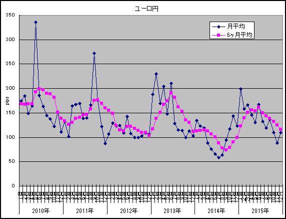 12月ユーロ円
