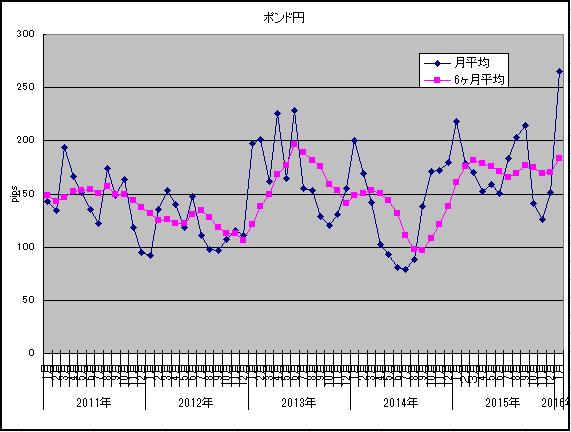 2016年1月ポンド円